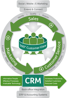 Complete customer relationship management system